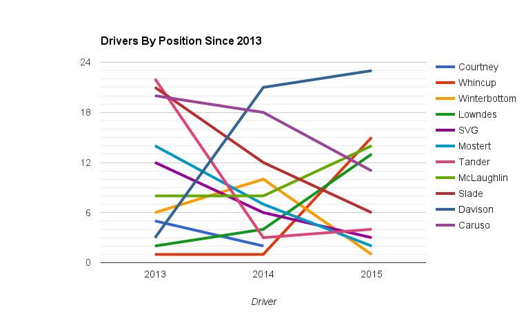 motorsport blog, alex dodds motorsport, sandown 500 2016