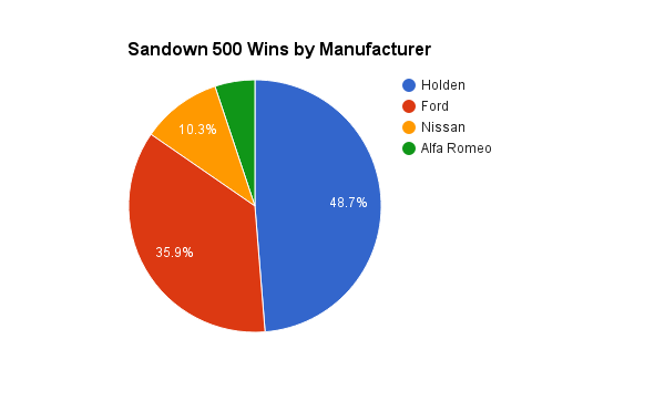 sandown 500 2016, statpack, vasc statpack, motorsport blog, alex dodds motorsport